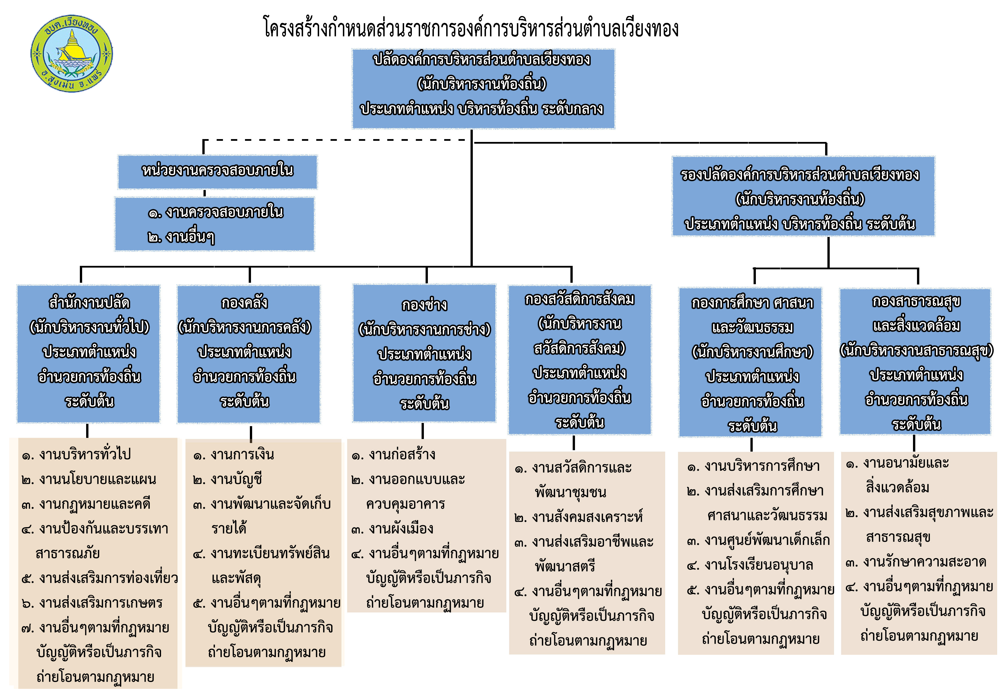 Chart-Structure